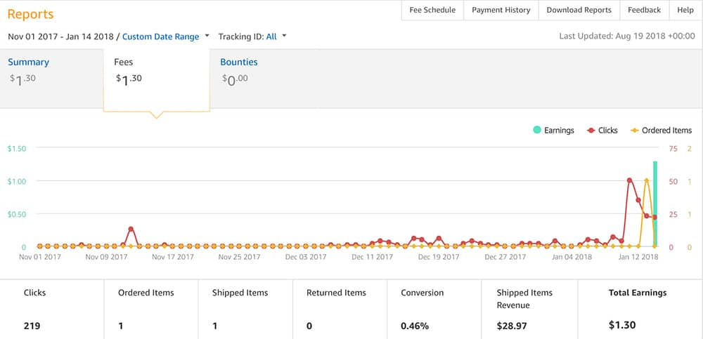 Affiliate Marketing for Dummies: How it took me 3 months to make my first affiliate sale. Affiliate Marketing for beginners.