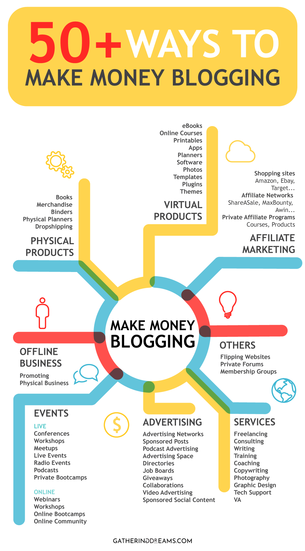 How to make money blogging infographic | Discover 50+ ways to make money blogging: Advertising, Affiliate Marketing, Digital Products, Physical Products, Events, Offline Business and more! https://gatheringdreams.com