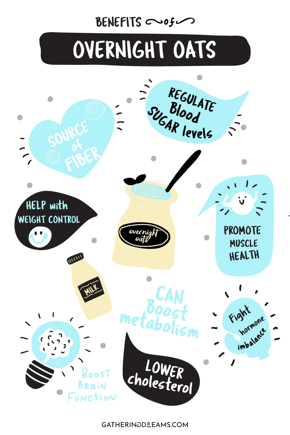 Are overnight oats healthy? An infographic that explains all the benefits of eating overnight oats for breakfast and why they are good fro you